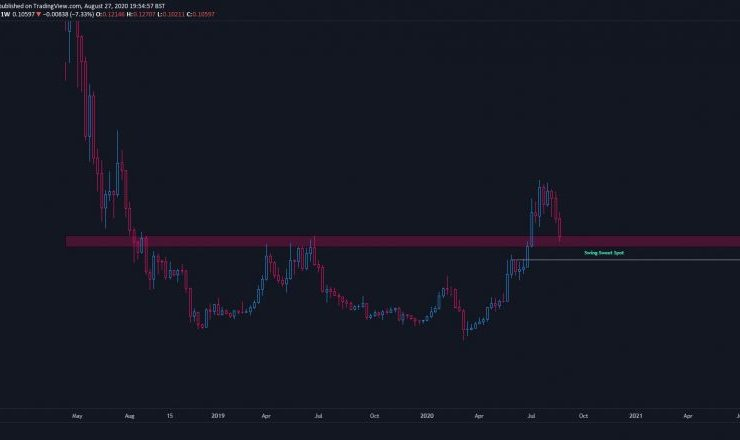 Here's How Low Cardano (ADA) May Plunge Before Starting Its Next Uptrend 1