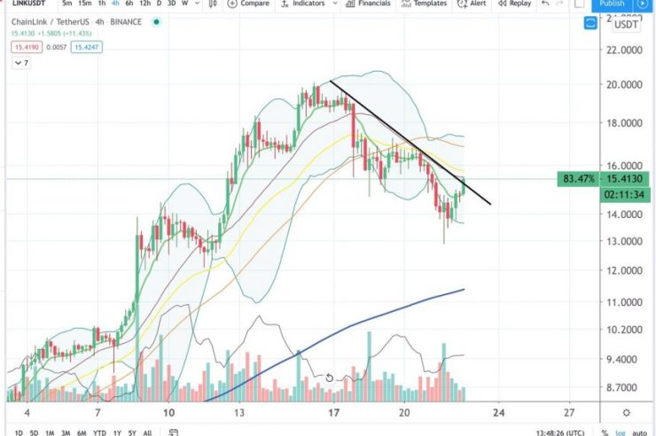 Chainlink is About to Post a Bullish Trendline Break as Buyers Take Control 1
