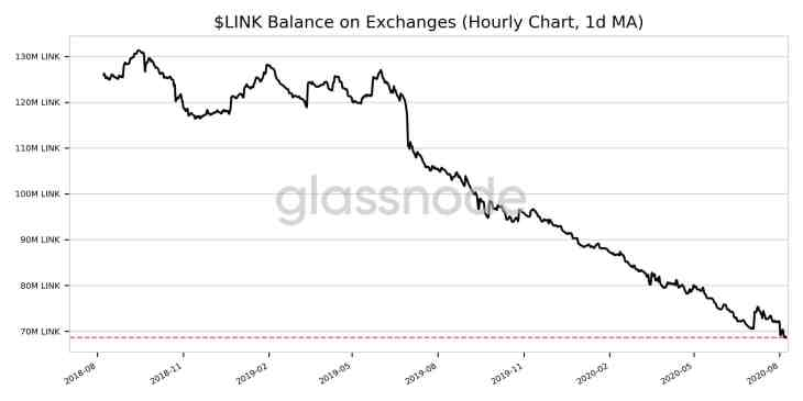 Chainlink [LINK] Records New High As Other Prominent Coins Record Slump 2