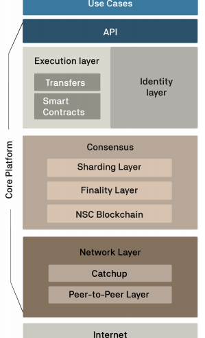 What is Concordium? Balancing Identity and Privacy for Enterprises 1