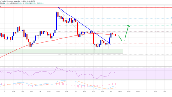Bitcoin Topside Bias Vulnerable If it Closes Below One Crucial Level 10