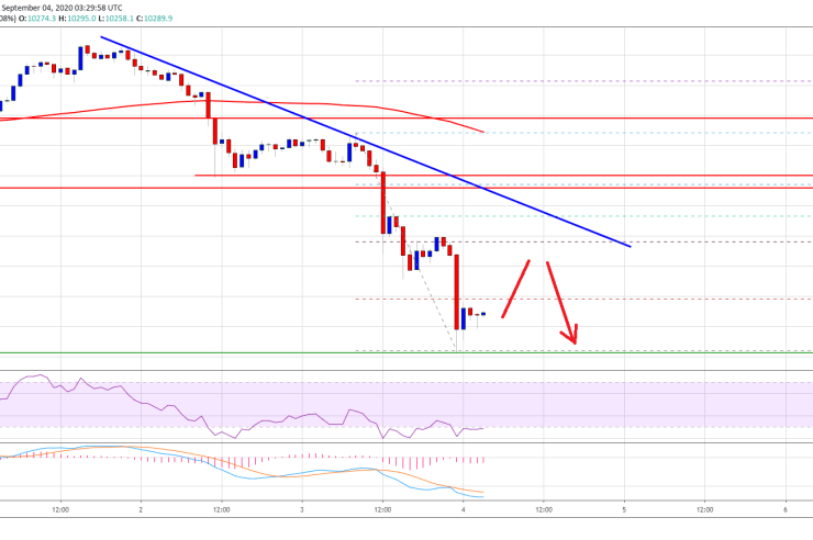 Bitcoin Nosedives To $10,000: Here Is Why It Could Correct In Short-Term 1