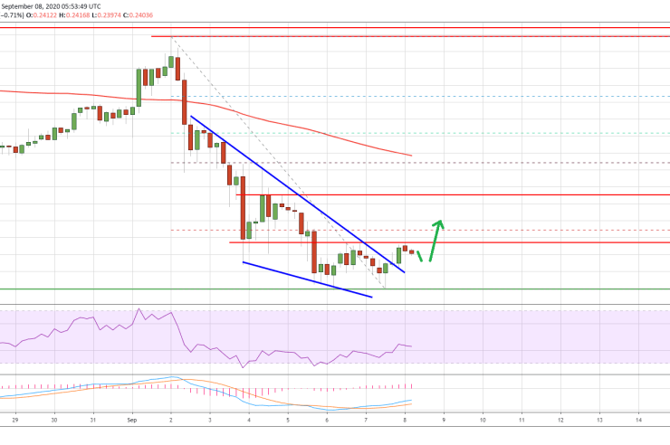 """Ripple (XRP) Price is About to See """"Liftoff"""", As Key Technical Breakout Emerges 1"""