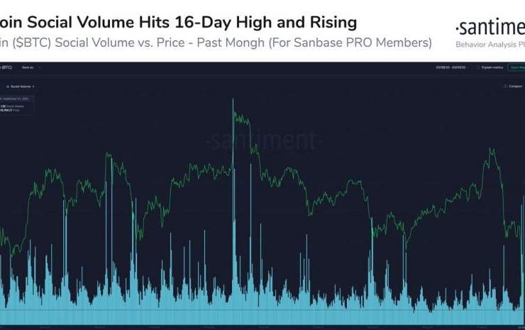 """Bitcoin's """"Social Volume"""" is Spiking; Here's What This Means for BTC 1"""