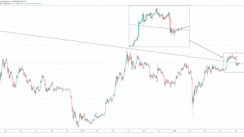 """Has Bitcoin Confirmed A Bullish Retest Of """"Meme"""" Downtrend Line? 3"""