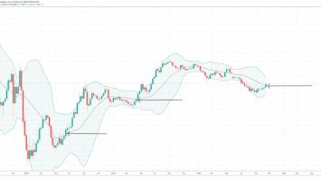 bitcoin dominance btc d altcoins crypto bollinger bands 860x411 1