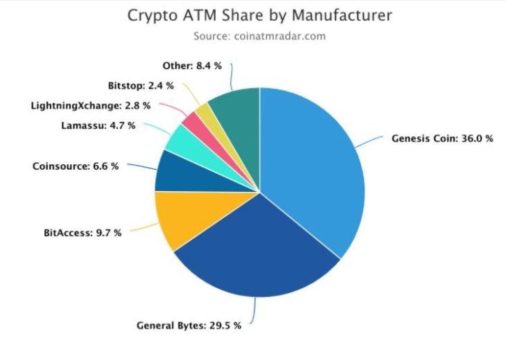 crypto atm share