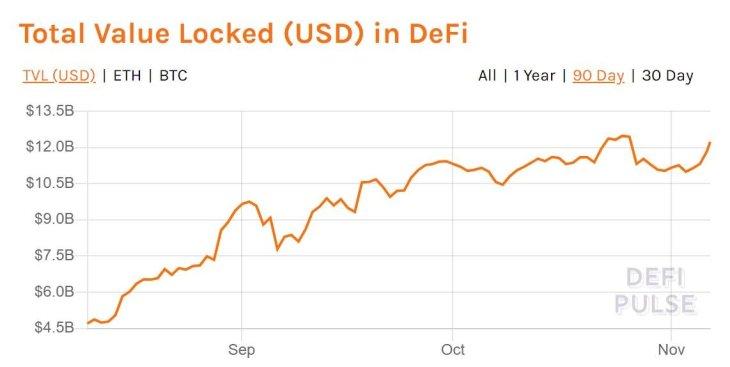 value defi 08112020