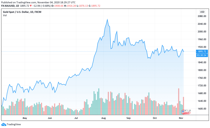 Gold Price Expected to Rally Despite Concerns About Lockdown 2.0