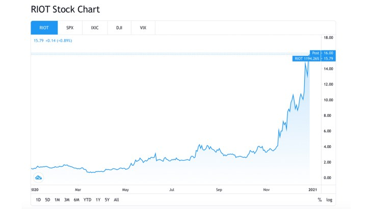 Publicly-Listed Bitcoin Mining Operations See Shares Skyrocket, Riot Blockchain Market Cap Reaches $1B