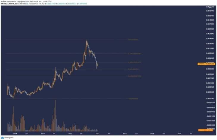 bitcoin altcoins chainlink link btc