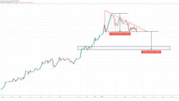 bitcoin descending triangle 860x399 1