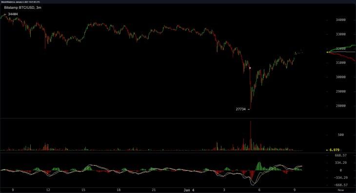 Bitcoin Price Drops 17%, Large CME Futures Gap Filled, BTC Spot Markets Rebound