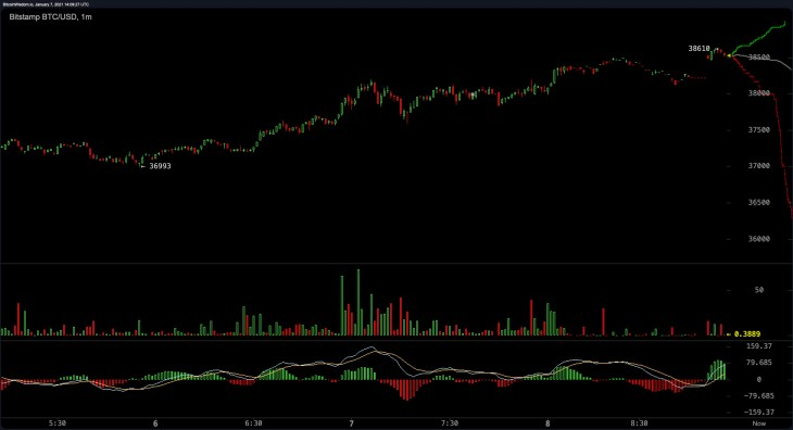 Bitcoin Price Leaps Over $38,600, Analyst Says BTC's Parabolic Move 'Highly Abnormal'