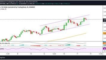 02 VET USD 4 hour chart