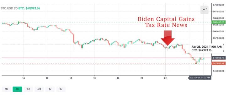 Joe Biden's Proposal to Double Capital Gains Tax Rate Shakes Financial Markets