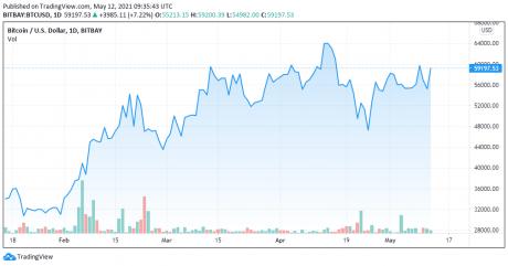 BTCUSD 05/12/2021 - TradingView