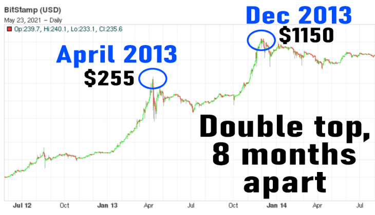 BTC Supporters Call Price Drop a Mid-Bull Run Break, 2021 Bitcoin Chart Pattern Similar to 2013