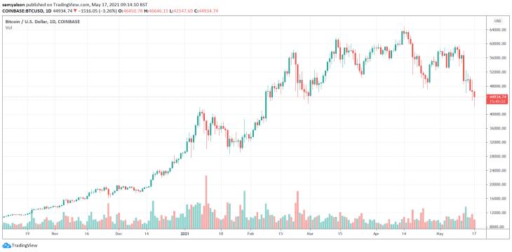 Bitcoin daily chart YTD
