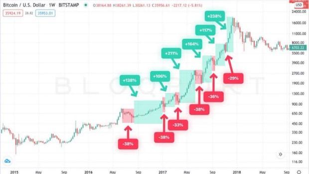 bloqport bitcoin 2017 bull run