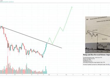 Bitcoin Bump and Run Reversal Bottom 860x418 1