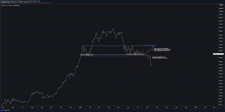 Bitcoin scenarios