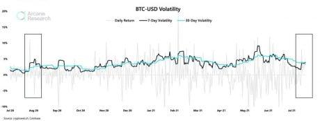 Volatility BTCUSD chart