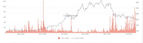 Bitcoin Miner Mean Flow