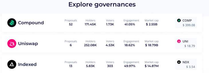 Blockchain Groups From Major Universities Are Powerful Voters in Defi Governance Protocols