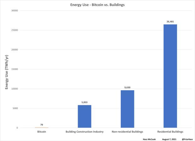 05 bitcoin vs buildings