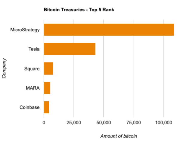 btc treasuries bar graph