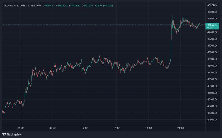 Bitcoin Hurdles Over the $47K Zone, Crypto Economy Nears $2 Trillion