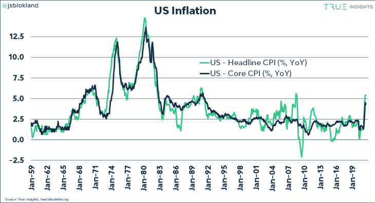 US Inflation Continues to Rise Amid Lockdown Talk, Producer Prices Jump 7.8%, Biden Blames OPEC