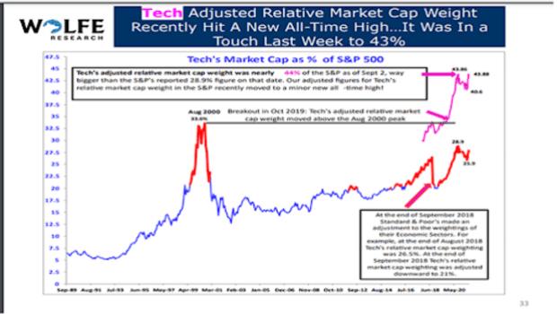 adjusted relative market cap weight