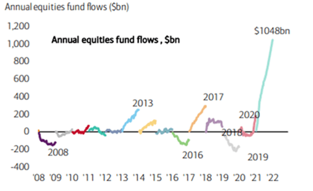 annual equities fund flows
