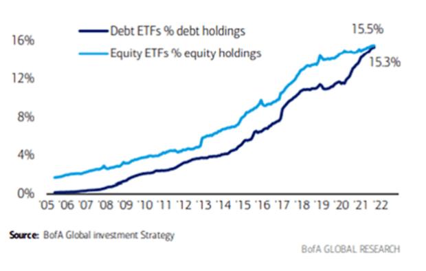 bank of america etf holdings