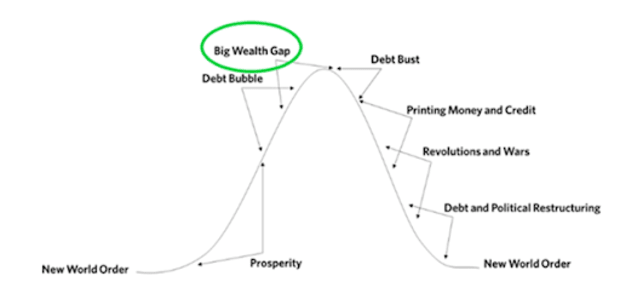 big wealth gap