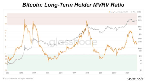 bitcoin long term holder mvrv ratio