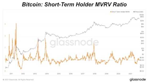 bitcoin short term holder mvrv ratio