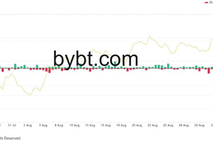 bybt chart 2