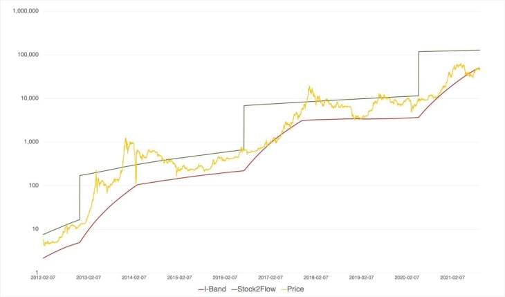 Model Suggests BTC Price Floor Is $39K, Survey Shows Hope for Year-End $100K Bitcoin Price