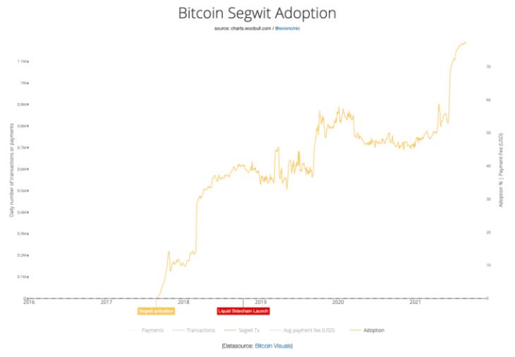Figure 3: Bitcoin Segwit adoption (Source).
