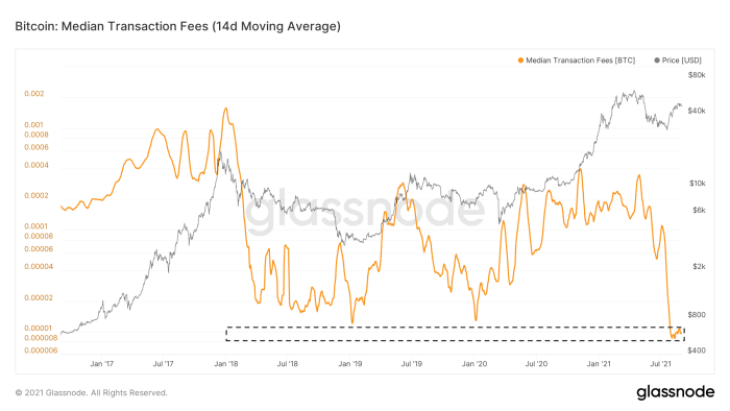 Figure 6: The 14-day moving average of the median bitcoin transaction fee (Source).
