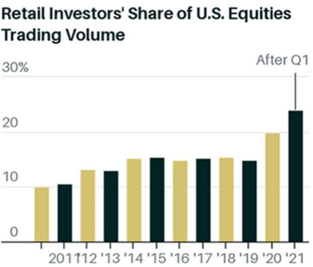 retails investors share of equities