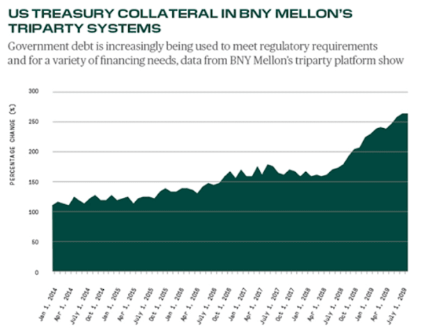 treasury collateral in bny mellon system