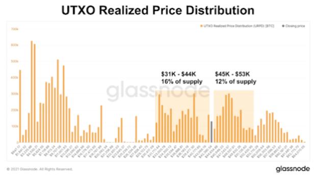utxo realized price distribution two