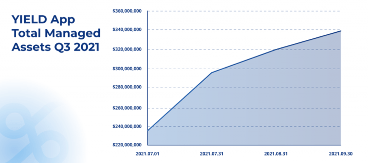 2021 q3 report graphs total managed assets 1024x453 1