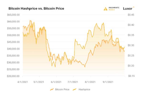 bitcoin hashprice vs bitcoin price