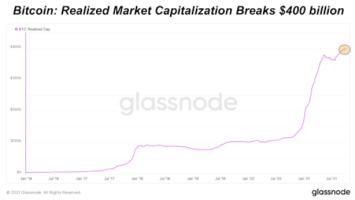 bitcoin realized market cap breaks 400 billion