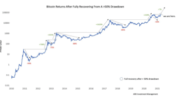 bitcoin returns after drawdow recovery